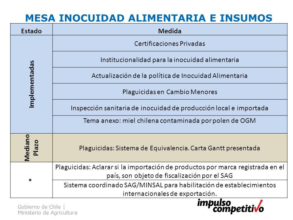 MESA INOCUIDAD ALIMENTARIA E INSUMOS Gobierno de Chile | Ministerio de Agricultura EstadoMedida Implementadas Certificaciones Privadas Institucionalid