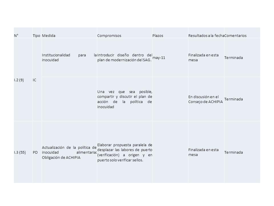 N°TipoMedidaCompromisosPlazosResultados a la fechaComentarios I.2 (9)IC Institucionalidad para la inocuidad Introducir diseño dentro del plan de modernización del SAG.