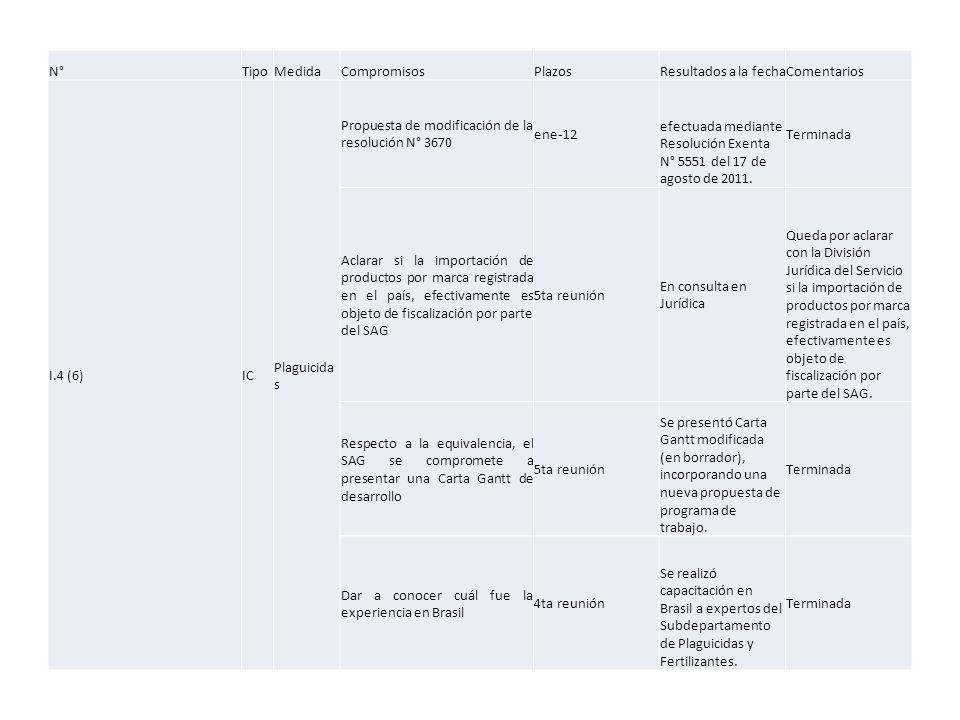 N°TipoMedidaCompromisosPlazosResultados a la fechaComentarios I.4 (6)IC Plaguicida s Propuesta de modificación de la resolución N° 3670 ene-12 efectuada mediante Resolución Exenta N° 5551 del 17 de agosto de 2011.