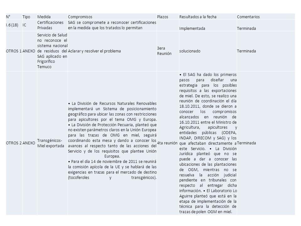 N°TipoMedidaCompromisosPlazosResultados a la fechaComentarios I.6 (18)IC Certificaciones Privadas SAG se compromete a reconocer certificaciones en la medida que los tratados lo permitan ImplementadaTerminada OTROS 1ANEXO Servicio de Salud no reconoce el sistema nacional de residuos del SAG aplicado en Frigorífico Temuco Aclarar y resolver el problema 3era Reunión solucionadoTerminada OTROS 2ANEXO Transgénicos- Miel exportada La División de Recursos Naturales Renovables implementará un Sistema de posicionamiento geográfico para ubicar las zonas con restricciones para apicultores por el tema OMG y Europa.