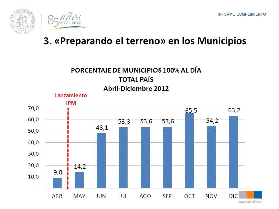 INFORME CUMPLIMIENTO Lanzamiento IPM 3. «Preparando el terreno» en los Municipios