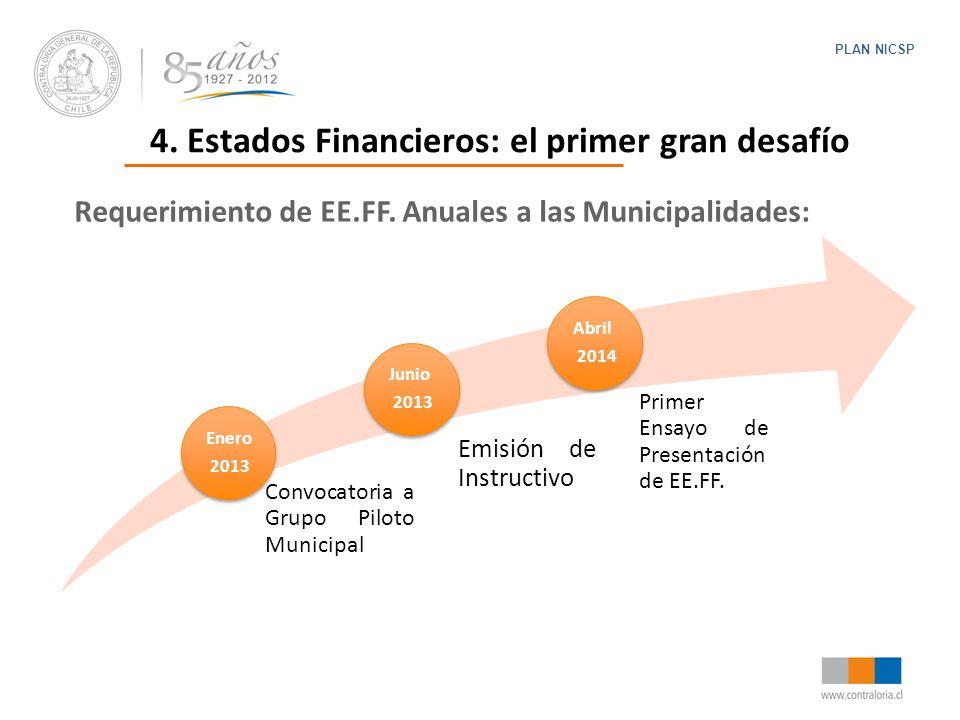 Convocatoria a Grupo Piloto Municipal Emisión de Instructivo Primer Ensayo de Presentación de EE.FF. Enero 2013 Enero 2013 Junio 2013 Junio 2013 Abril