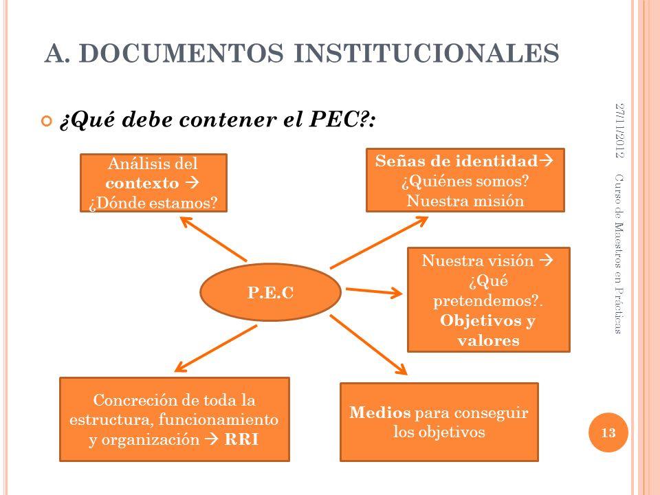 A. DOCUMENTOS INSTITUCIONALES ¿Qué debe contener el PEC?: 27/11/2012 13 Curso de Maestros en Prácticas P.E.C Análisis del contexto ¿Dónde estamos? Señ