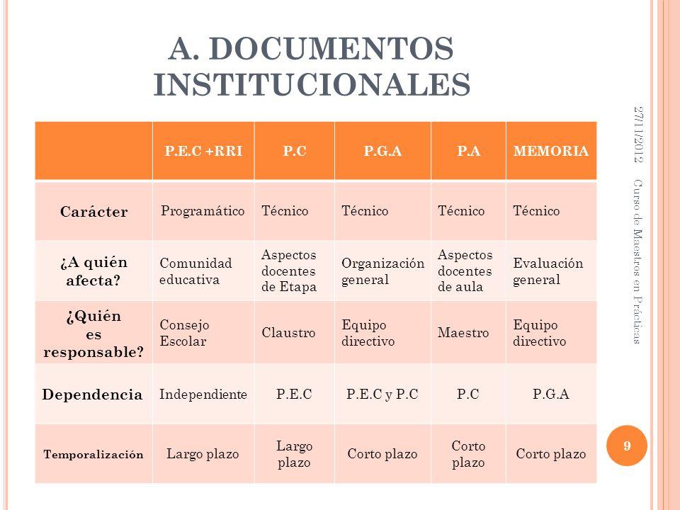 A. DOCUMENTOS INSTITUCIONALES P.E.C +RRIP.CP.G.AP.AMEMORIA Carácter ProgramáticoTécnico ¿A quién afecta? Comunidad educativa Aspectos docentes de Etap