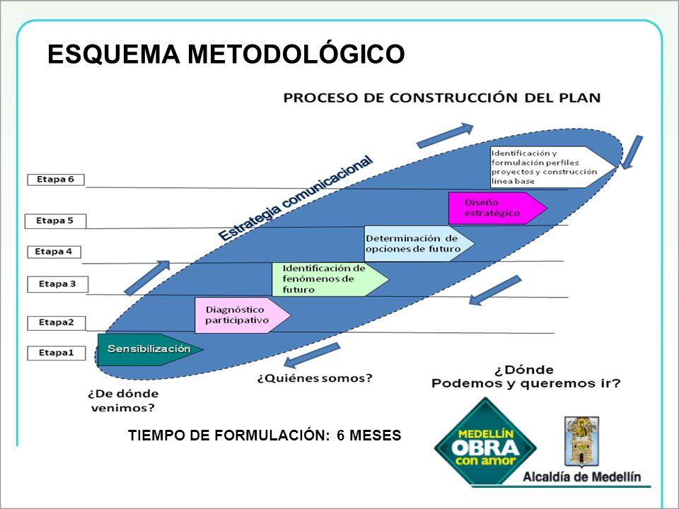 Lineamientos Plan de Desarrollo de Medellín 2008-2011: Medellín Obra con Amor Ciudad Solidaria y Equitativa El Desarrollo Humano Integral se constituye en el fin último y superior que persigue el Plan de Dllo.