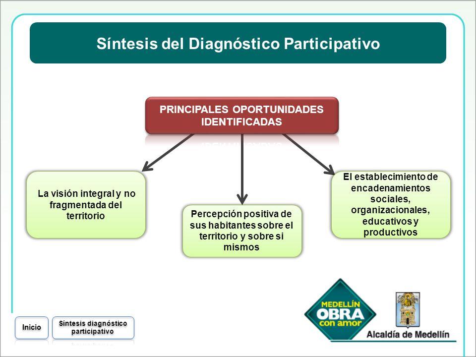 Síntesis del Diagnóstico Participativo Percepción positiva de sus habitantes sobre el territorio y sobre si mismos La visión integral y no fragmentada