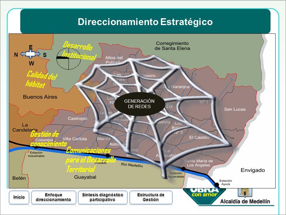 Direccionamiento Estratégico Calidad del hábitat Desarrollo Institucional Comunicaciones para el Desarrollo Territorial W N S E Gestión de conocimient