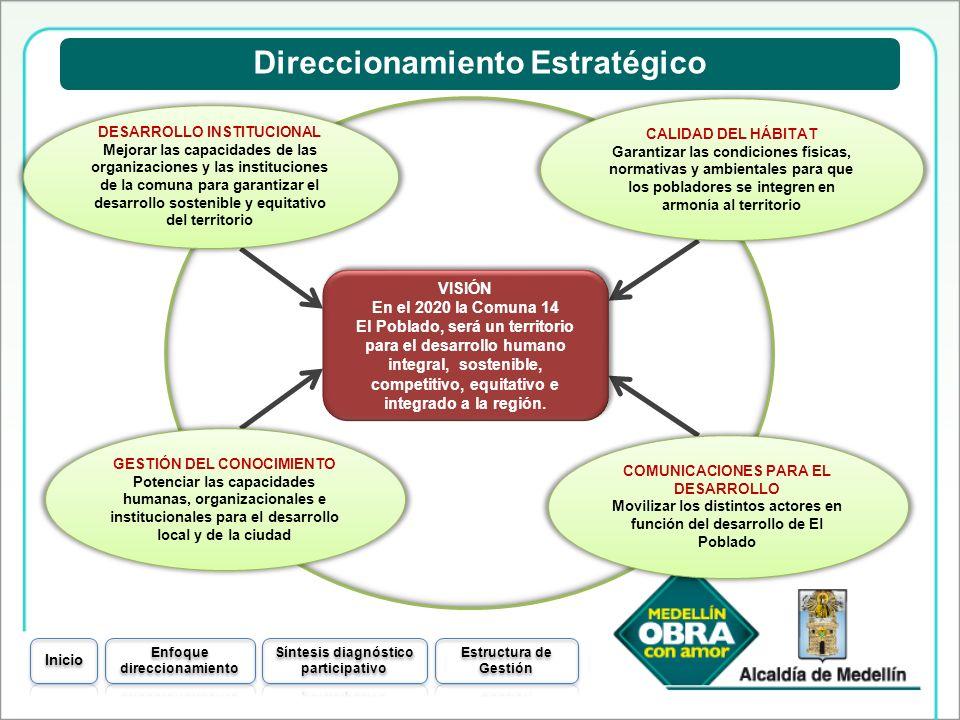 VISIÓN En el 2020 la Comuna 14 El Poblado, será un territorio para el desarrollo humano integral, sostenible, competitivo, equitativo e integrado a la
