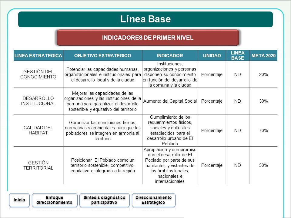 Línea Base LINEA ESTRATEGICAOBJETIVO ESTRATEGICOINDICADORUNIDAD LINEA BASE META 2020 GESTIÓN DEL CONOCIMIENTO Potenciar las capacidades humanas, organ
