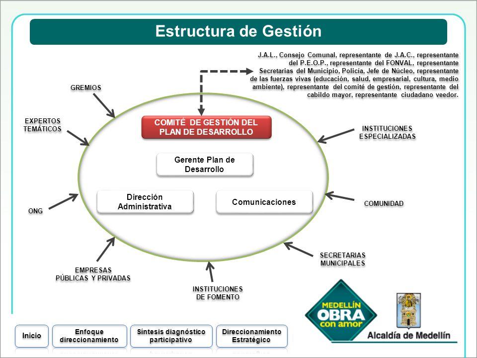 COMITÉ DE GESTIÓN DEL PLAN DE DESARROLLO Estructura de Gestión Gerente Plan de Desarrollo Comunicaciones Dirección Administrativa J.A.L., Consejo Comu