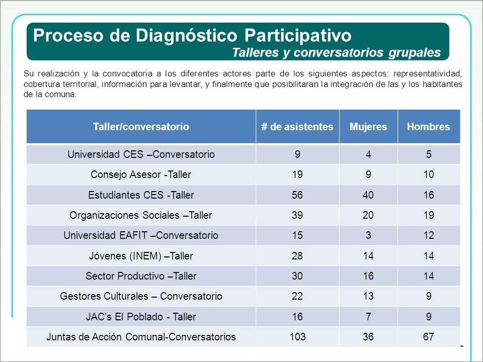 Proceso de Diagnóstico Participativo Talleres y conversatorios grupales La participación de la comunidad estuvo representada por las siguientes organizaciones comunitarias, sociales, gremios e Instituciones Educativas.