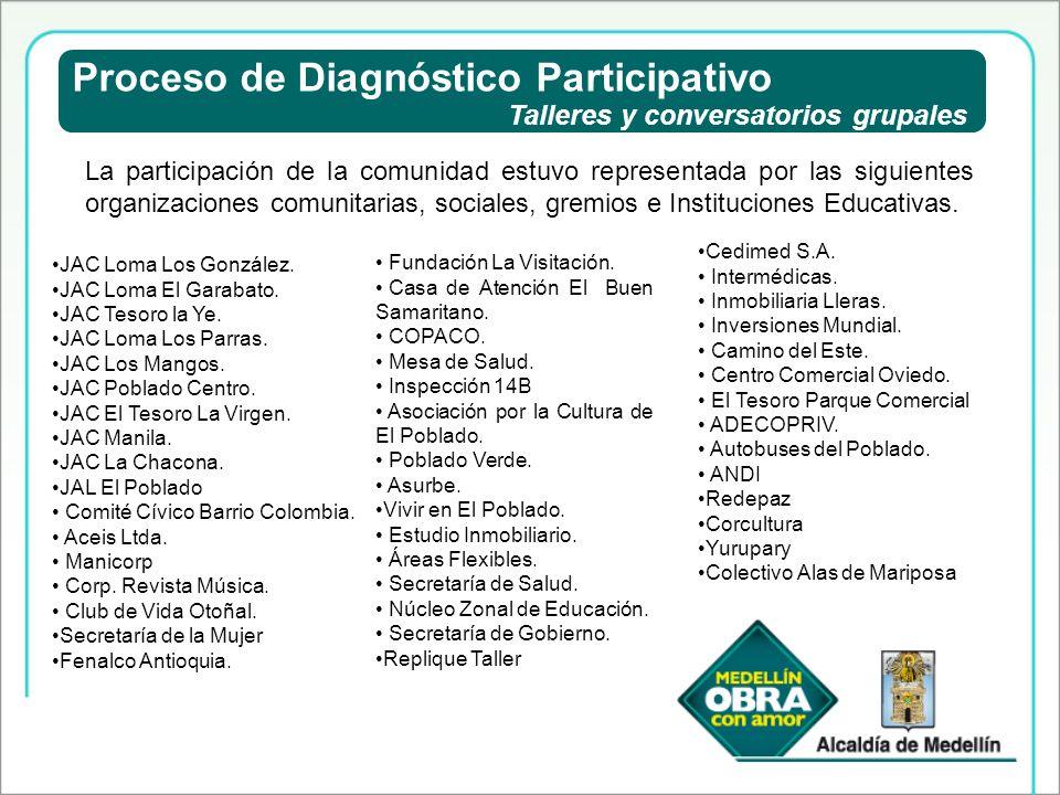 Proceso de Diagnóstico Participativo Talleres y conversatorios grupales La participación de la comunidad estuvo representada por las siguientes organi