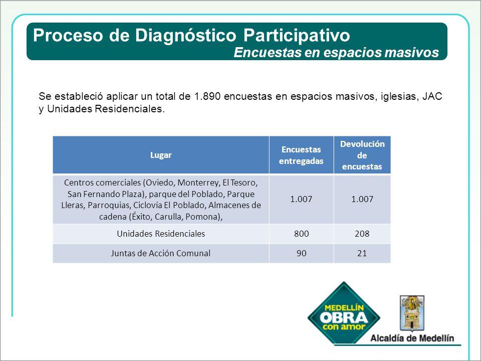 Proceso de Diagnóstico Participativo Encuestas en espacios masivos Se estableció aplicar un total de 1.890 encuestas en espacios masivos, iglesias, JA