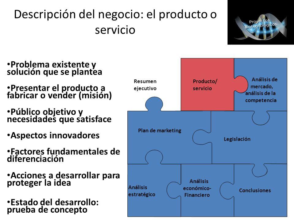 Resumen ejecutivo Producto/ servicio Análisis de mercado, análisis de la competencia Plan de marketing Legislación Análisis estratégico Análisis econó
