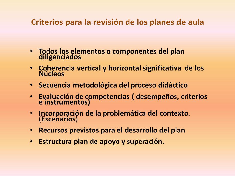 Criterios para la revisión de los planes de aula Todos los elementos o componentes del plan diligenciados Coherencia vertical y horizontal significativa de los Núcleos Secuencia metodológica del proceso didáctico Evaluación de competencias ( desempeños, criterios e instrumentos) Incorporación de la problemática del contexto.