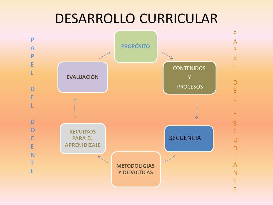 DESARROLLO CURRICULAR PROPÓSITO CONTENIDOS Y PROCESOS METODOLIGIAS Y DIDACTICAS RECURSOS PARA EL APRENIDIZAJE EVALUACIÓN SECUENCIA PAPEL DEL DOCENTEPAPEL DEL DOCENTE PAPEL DEL ESTUDIANTEPAPEL DEL ESTUDIANTE