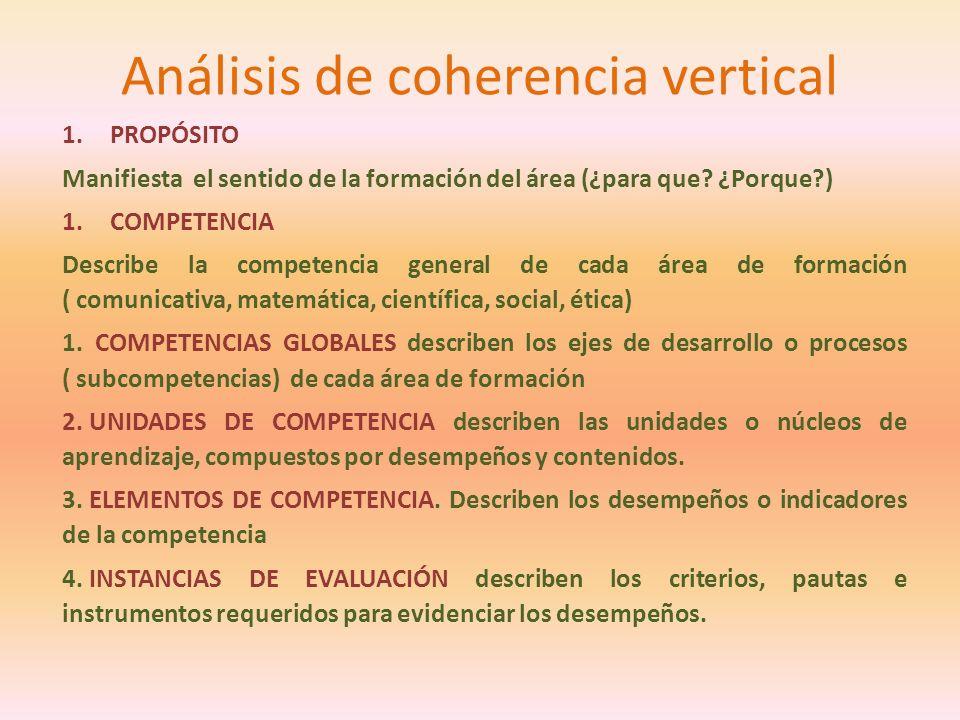 Análisis de coherencia vertical 1.PROPÓSITO Manifiesta el sentido de la formación del área (¿para que? ¿Porque?) 1.COMPETENCIA Describe la competencia