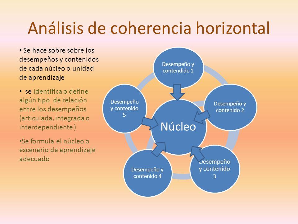 Análisis de coherencia horizontal Núcleo Desempeño y contendido 1 Desempeño y contenido 4 Desempeño y contenido 2 Desempeño y contenido 3 Desempeño y contenido 5 Se hace sobre sobre los desempeños y contenidos de cada núcleo o unidad de aprendizaje se identifica o define algún tipo de relación entre los desempeños (articulada, integrada o interdependiente ) Se formula el núcleo o escenario de aprendizaje adecuado