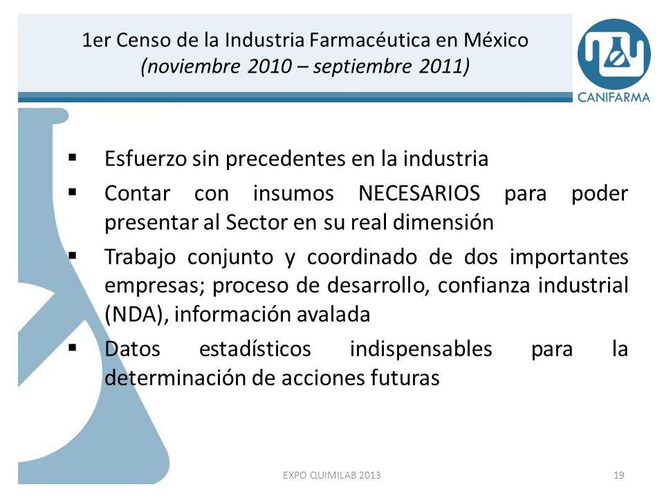 1er Censo de la Industria Farmacéutica en México (noviembre 2010 – septiembre 2011) Mayo de 2012 EXPO QUIMILAB 201320
