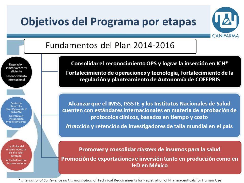 Objetivos del Programa por etapas 32 Consolidación y logros 2017-2018 En 2018,COFEPRIS formará parte de ICH* y de la GHTF** COFEPRIS con personalidad jurídica y patrimonio propios En 2017, México será líder en materia de investigación Preclínica y Clínica, medido en la inversión dedicada al tema En 2018, México será un referente del desarrollo de nuevas terapias basadas en biotecnología En 2018 se alcanzará una balanza comercial equilibrada por parte de la IF establecida en México La IF será el primer subsector privado de la economía medido por su participación en el PIB * International Conference on Harmonisation of Technical Requirements for Registration of Pharmaceuticals for Human Use ** Global Harmonization Task Force
