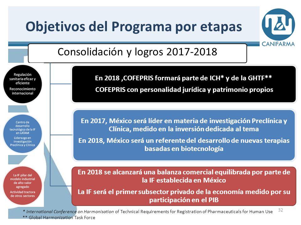 Se tienen contemplados un total de 77 actores en todo el Plan: 33 P OR S ECTOR :P OR F UNCIÓN : I.45 P ÚBLICOS II.14 S OCIALES III.12 P RIVADOS IV.6 I NTERNACIONALES I.27 E CONOMÍA II.13 S ALUD III.13 C IENCIA IV.9 N ORMATIVA V.15 M IXTOS Actores Clave identificados en el Programa de Desarrollo EXPO QUIMILAB 2013