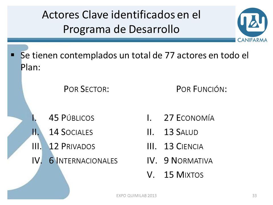 21 actores más relevantes (por el número de menciones) Otros actores Institutos Nacionales de Salud ANC SCT Alianza de CROs de México ANHP Comités de ética de Hospitales Privados CONBIOÉTICA DIF Farmacias SNI STyPS