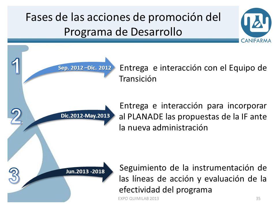 Las líneas de acción que se proponen en el Programa de Desarrollo de la Industria Farmacéutica, están enmarcadas dentro de los cinco ejes que conforman el Programa del Gobierno del Presidente Enrique Peña Nieto, a saber: a.Eje México Incluyente, en salud y seguridad social.