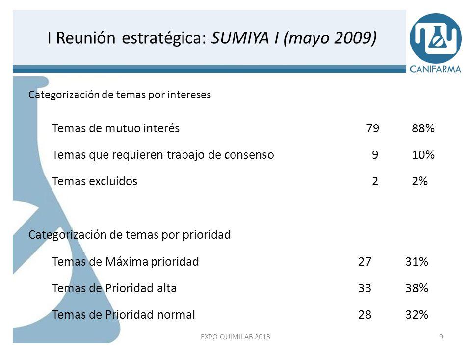 XVIII Convención Los sistemas de salud en el mundo.