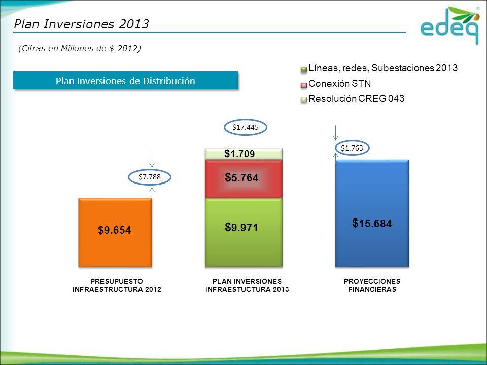 $7.788 $1.763 $17.445 Conexión STN Resolución CREG 043 Líneas, redes, Subestaciones 2013 Plan Inversiones de Distribución Plan Inversiones 2013 (Cifras en Millones de $ 2012) PRESUPUESTO INFRAESTRUCTURA 2012 PLAN INVERSIONES INFRAESTUCTURA 2013 PROYECCIONES FINANCIERAS $9.654 $ 9.971 $ 5.764 $ 1.709 $ 15.684