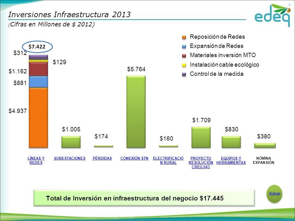 LÍNEAS Y REDES SUBESTACIONESPÉRDIDASCONEXIÓN STNELECTRIFICACIÓ N RURAL PROYECTO RESOLUCIÓN CREG 043 EQUIPOS Y HERRAMIENTAS NÓMINA EXPANSIÓN $4.937 $881 $1.162 $129 $312 $1.005 $174 $5.764 $160 $1.709 $830 $380 Total de Inversión en infraestructura del negocio $17.445 Inversiones Infraestructura 2013 ( Cifras en Millones de $ 2012) $7.422 Reposición de Redes Expansión de Redes Materiales inversión MTO Instalación cable ecológico Control de la medida Volver