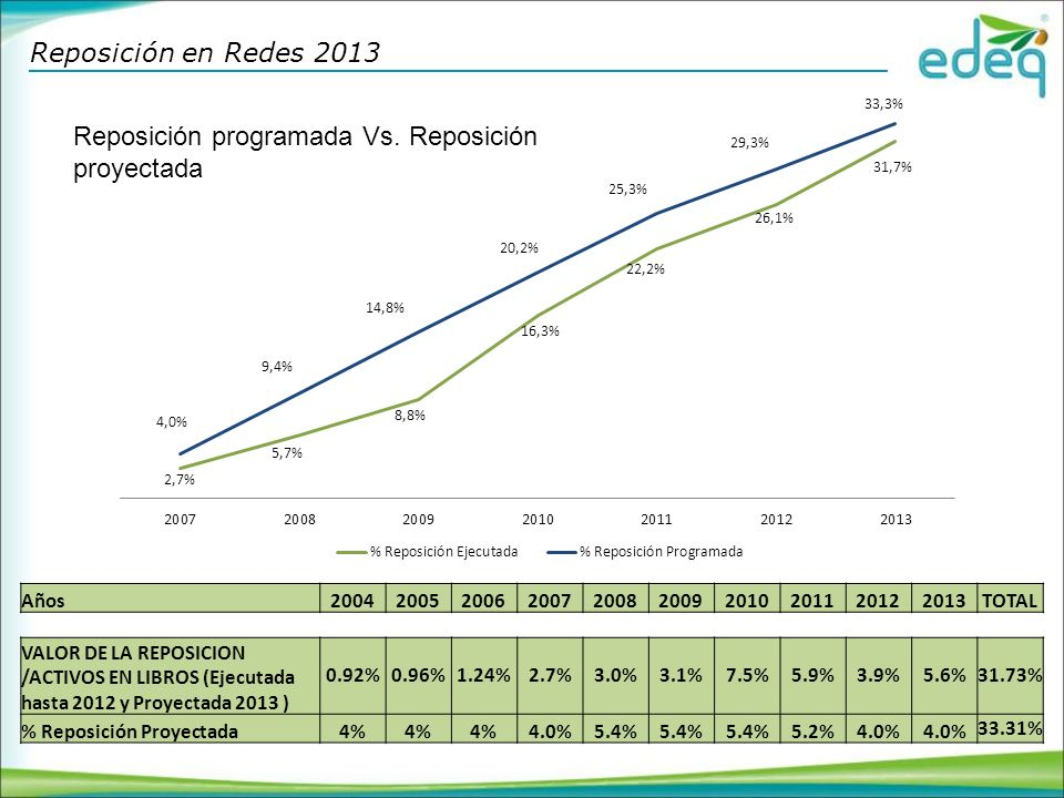 Reposición en Redes 2013 Reposición programada Vs.