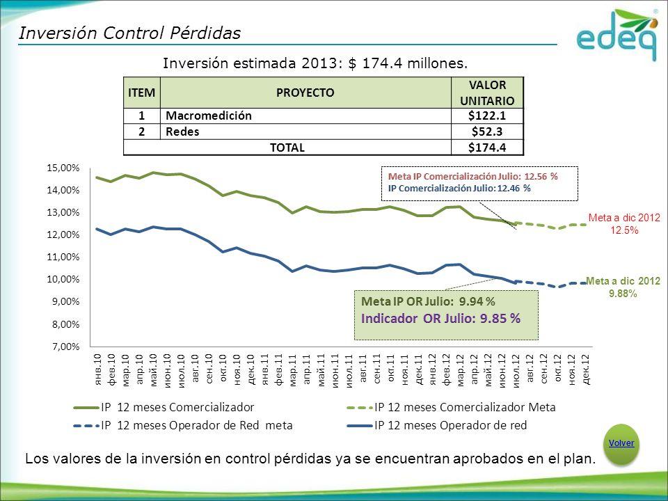 Inversión Control Pérdidas Volver Inversión estimada 2013: $ 174.4 millones.