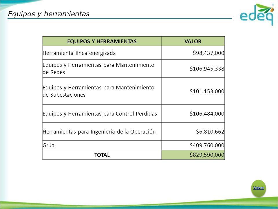 Equipos y herramientas Volver EQUIPOS Y HERRAMIENTASVALOR Herramienta línea energizada$98,437,000 Equipos y Herramientas para Mantenimiento de Redes $106,945,338 Equipos y Herramientas para Mantenimiento de Subestaciones $101,153,000 Equipos y Herramientas para Control Pérdidas$106,484,000 Herramientas para Ingeniería de la Operación$6,810,662 Grúa$409,760,000 TOTAL$829,590,000