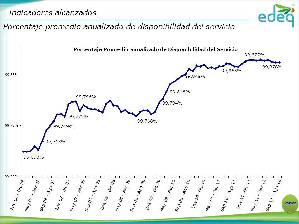 Porcentaje promedio anualizado de disponibilidad del servicio Indicadores alcanzados Volver