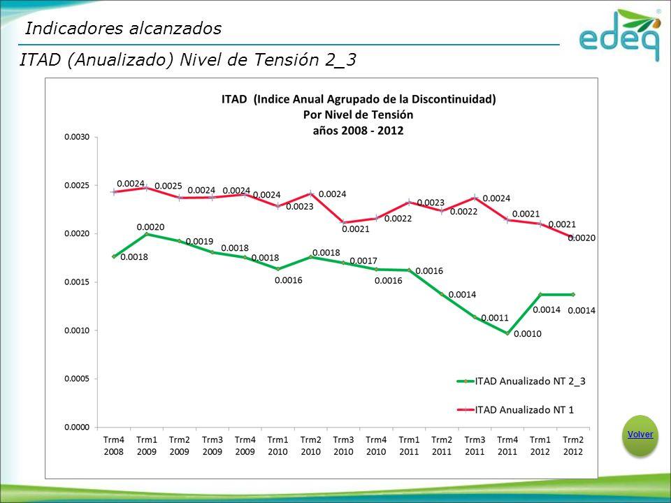 ITAD (Anualizado) Nivel de Tensión 2_3 Indicadores alcanzados Volver