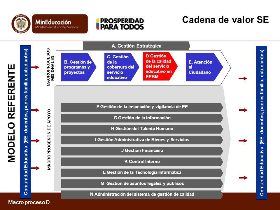 Contrato 391 de 2012 ICONTEC Macro proceso D Macro-Proceso D D01.