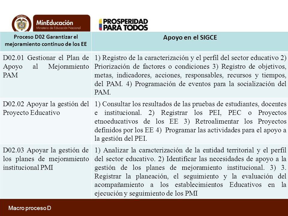 Proceso D02 Garantizar el mejoramiento continuo de los EE Apoyo en el SIGCE D02.04 Definir, ejecutar y hacer seguimiento a los Planes Territoriales de Formación Docente 1) Analizar la caracterización de la entidad territorial.