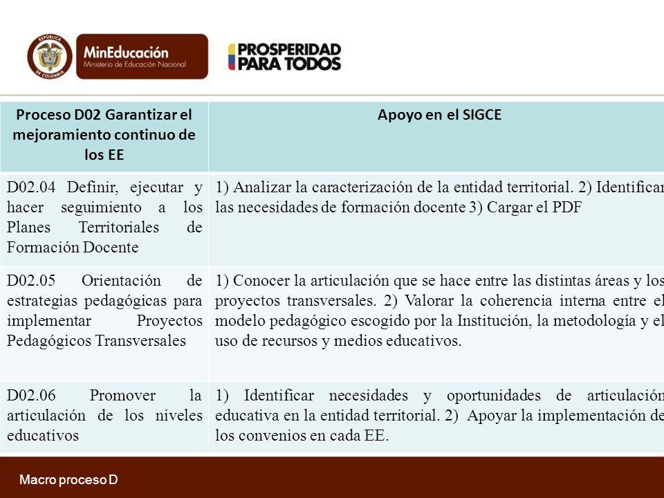 Proceso D02 Garantizar el mejoramiento continuo de los EE Apoyo en el SIGCE D02.07 Gestionar el uso y apropiación de medios y tecnologías de información y comunicación TIC.