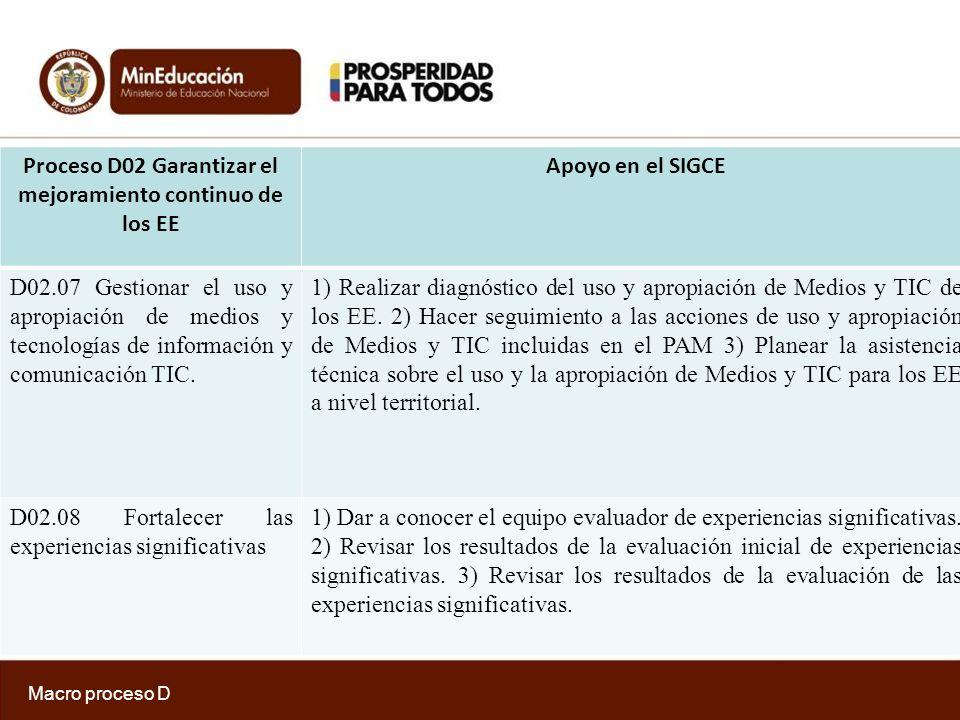 Principales NC Detectadas en auditorias 1.No se elabora y no se socializa el Plan de Apoyo al Mejoramiento(PAM) de los E.E 2.