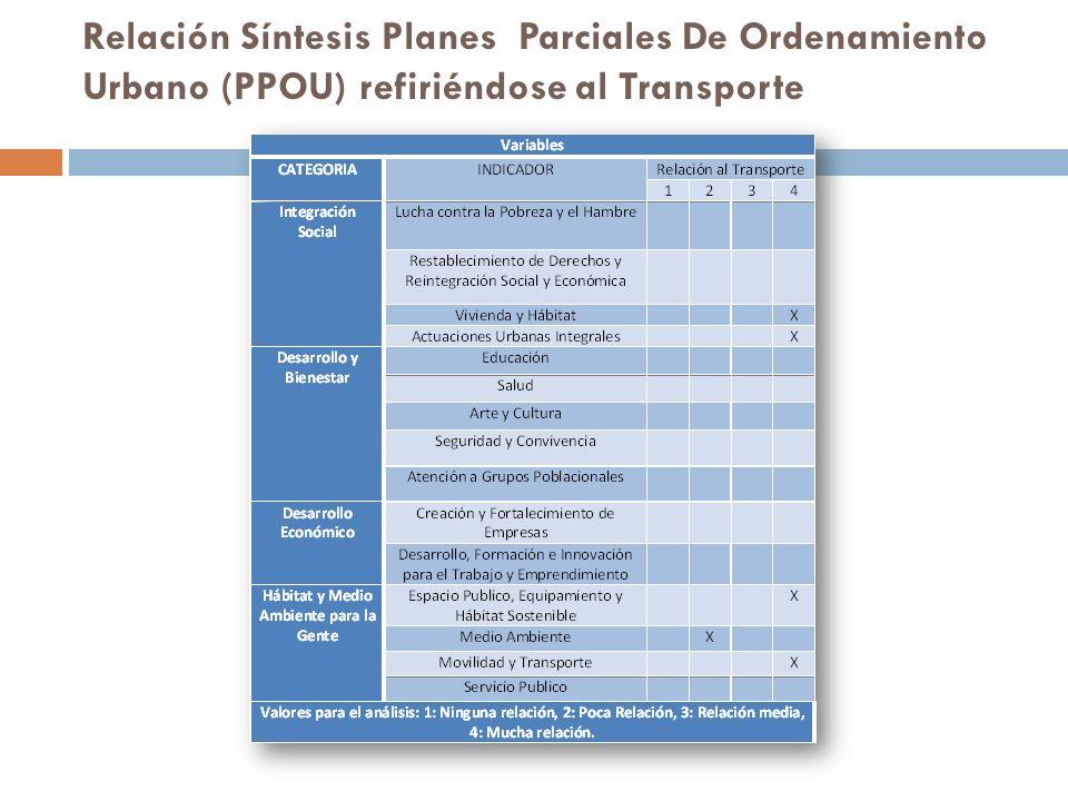 Relación Síntesis Planes Parciales De Ordenamiento Urbano (PPOU) refiriéndose al Transporte