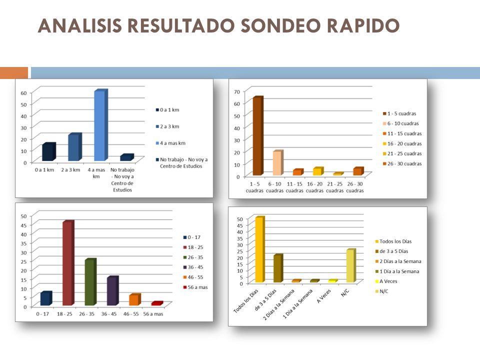 ANALISIS RESULTADO SONDEO RAPIDO