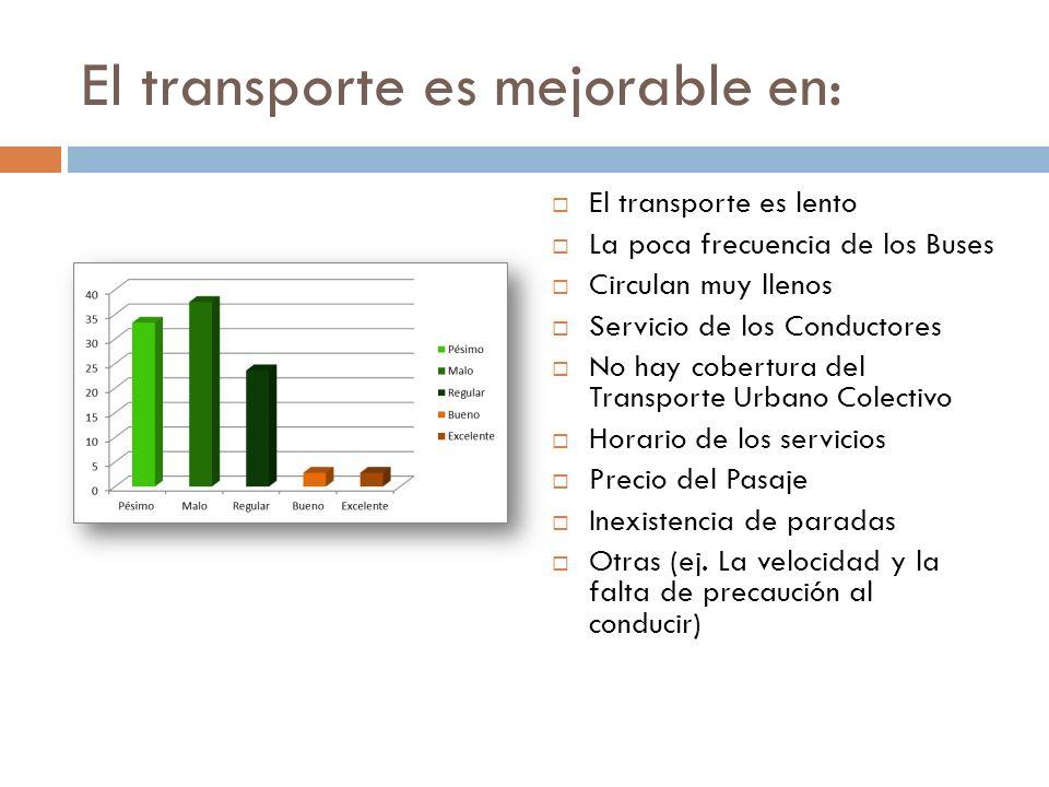 El transporte es mejorable en: El transporte es lento La poca frecuencia de los Buses Circulan muy llenos Servicio de los Conductores No hay cobertura del Transporte Urbano Colectivo Horario de los servicios Precio del Pasaje Inexistencia de paradas Otras (ej.