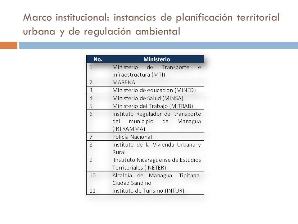 Marco institucional: instancias de planificación territorial urbana y de regulación ambiental