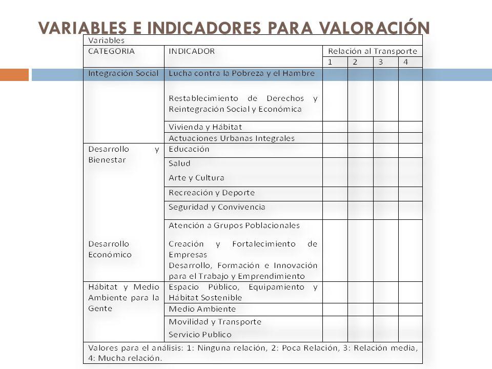 VARIABLES E INDICADORES PARA VALORACIÓN