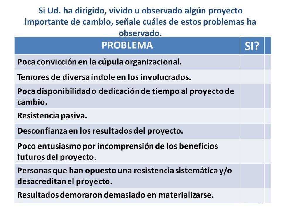 Si Ud. ha dirigido, vivido u observado algún proyecto importante de cambio, señale cuáles de estos problemas ha observado. 13 PROBLEMA SI? Poca convic