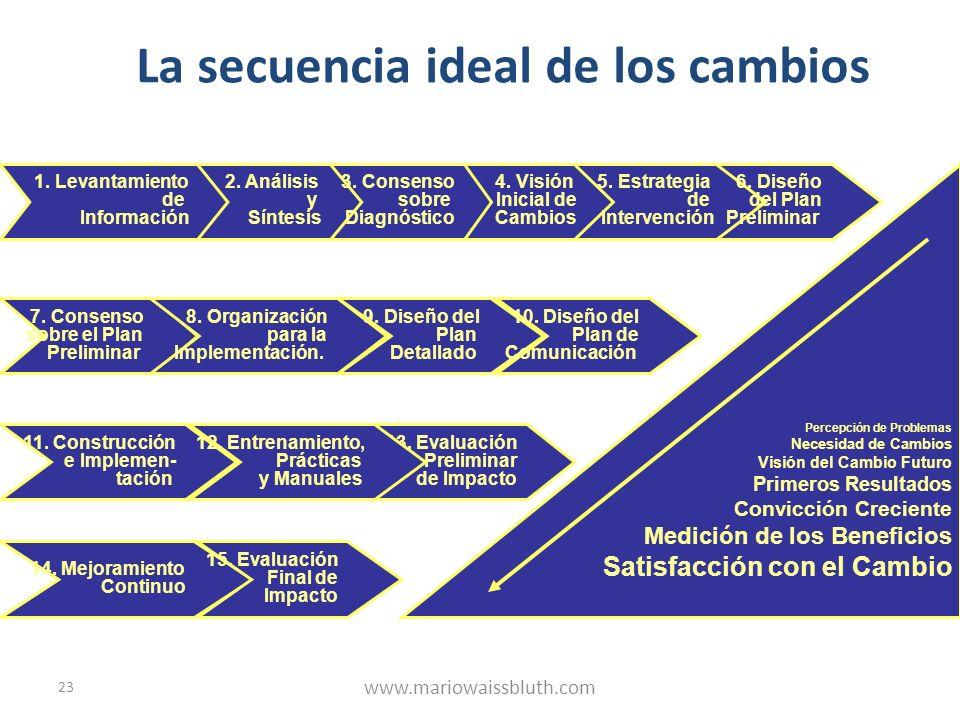 23 La secuencia ideal de los cambios 1. Levantamiento de Información 2. Análisis y Síntesis 3. Consenso sobre Diagnóstico 4. Visión Inicial de Cambios