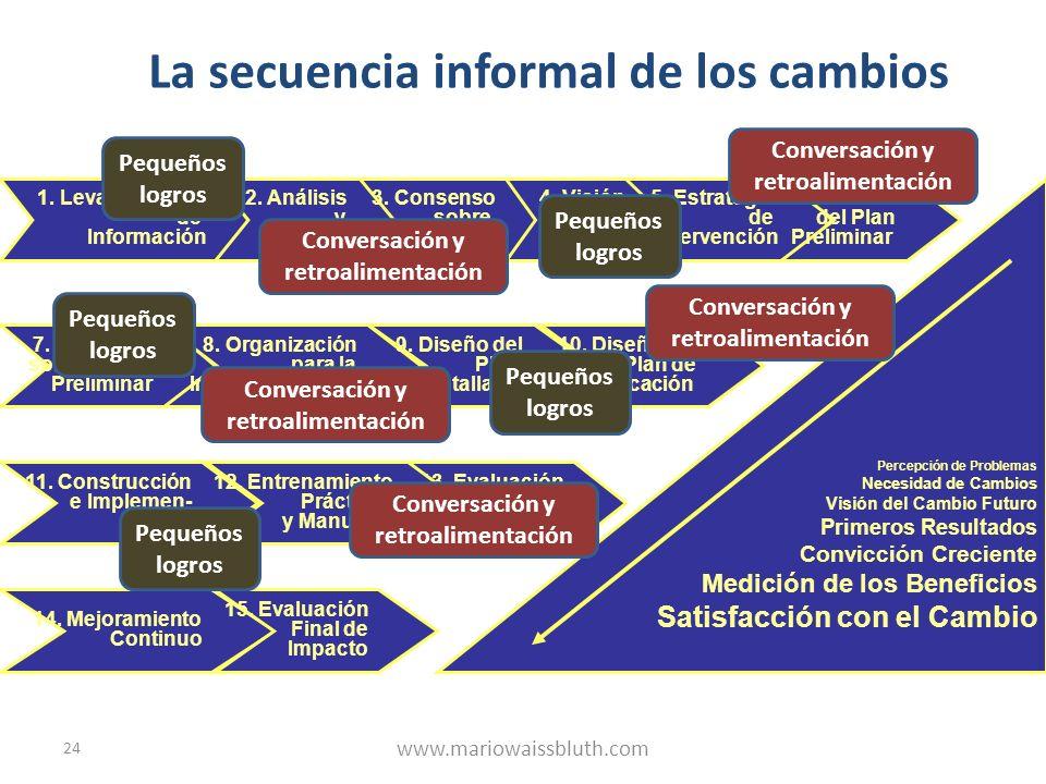24 La secuencia informal de los cambios 1. Levantamiento de Información 2. Análisis y Síntesis 3. Consenso sobre Diagnóstico 4. Visión Inicial de Camb