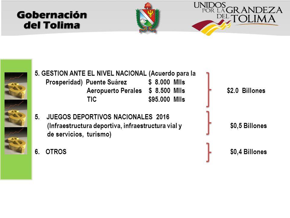 5. GESTION ANTE EL NIVEL NACIONAL (Acuerdo para la Prosperidad) Puente Suárez $ 8.000 Mlls Aeropuerto Perales $ 8.500 Mlls $2.0 Billones TIC $95.000 M