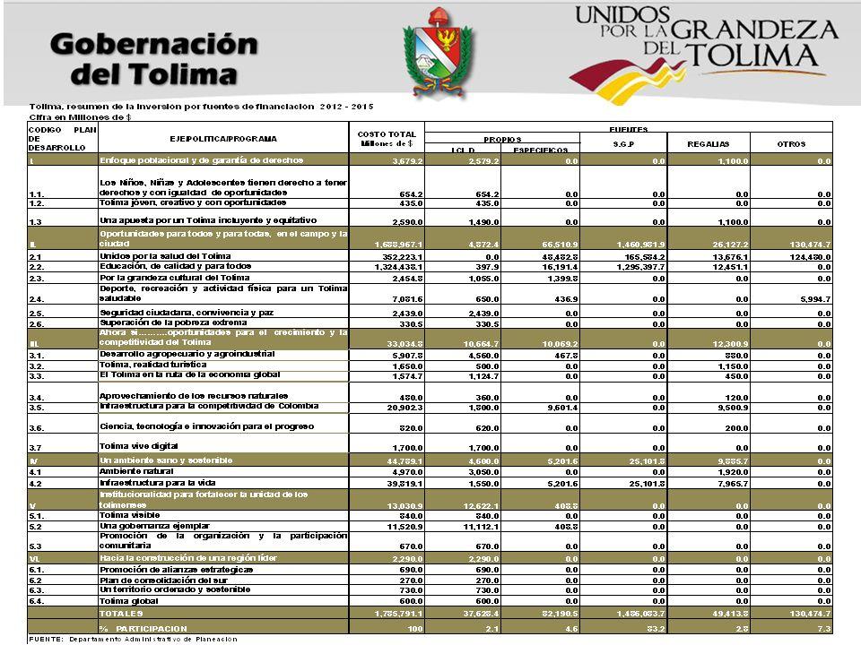Para poder gestionar recursos es OBLIGATORIO que estos proyectos se encuentren contemplados dentro del Plan de Desarrollo UNIDOS POR LA GRANDEZA DEL TOLIMA 2012-2015.
