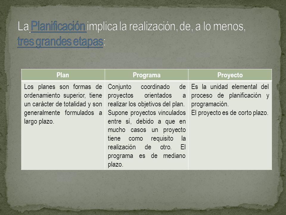 PlanProgramaProyecto Los planes son formas de ordenamiento superior, tiene un carácter de totalidad y son generalmente formulados a largo plazo. Conju